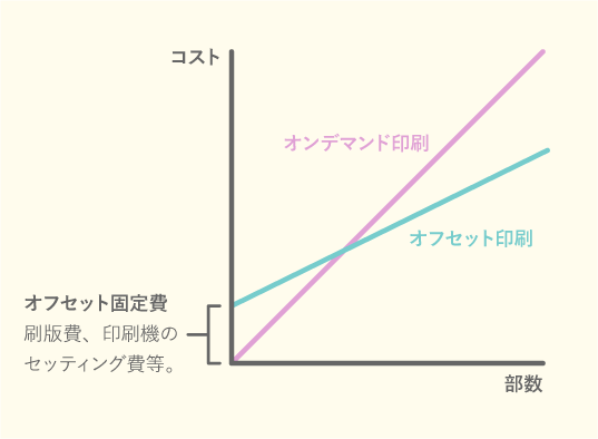 オフセット印刷とオンデマンド印刷のグラフ